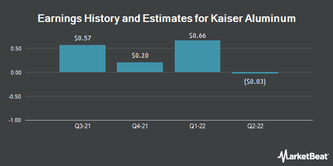 Earnings History and Estimates for Kaiser Aluminum (NASDAQ:KALU)
