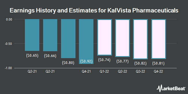 Earnings History and Estimates for Kalvista Pharmaceuticals (NASDAQ:KALV)
