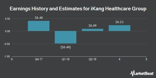 Earnings by Quarter for iKang Healthcare Group (NASDAQ:KANG)