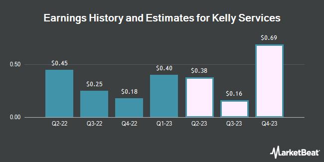 Earnings by Quarter for Kelly Services (NASDAQ:KELYA)