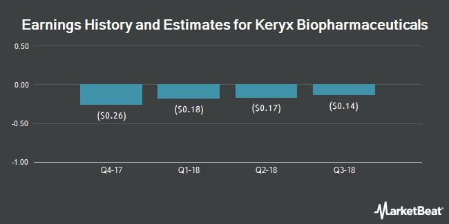 Earnings by Quarter for Keryx Biopharmaceuticals (NASDAQ:KERX)