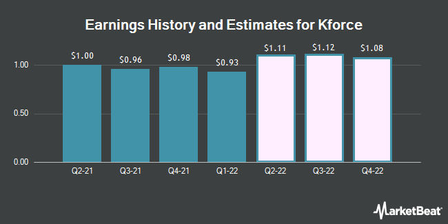 Earnings History and Estimates for Kforce (NASDAQ:KFRC)