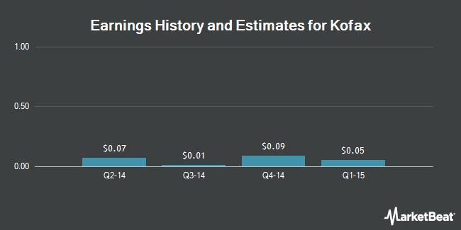 Earnings by Quarter for Kofax Ltd (NASDAQ:KFX)