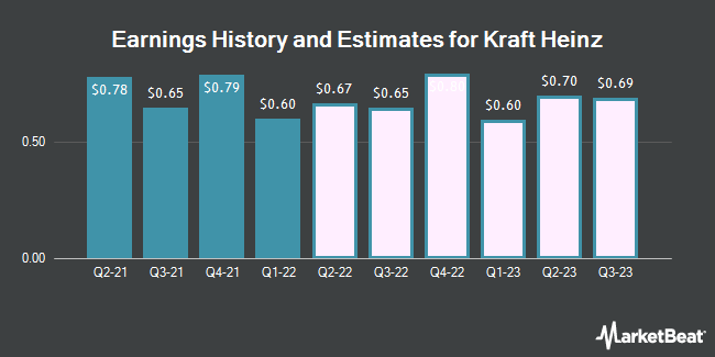Earnings History and Estimates for Kraft Heinz (NASDAQ:KHC)
