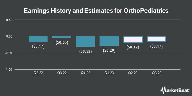 Earnings History and Estimates for Orthopediatrics (NASDAQ:KIDS)