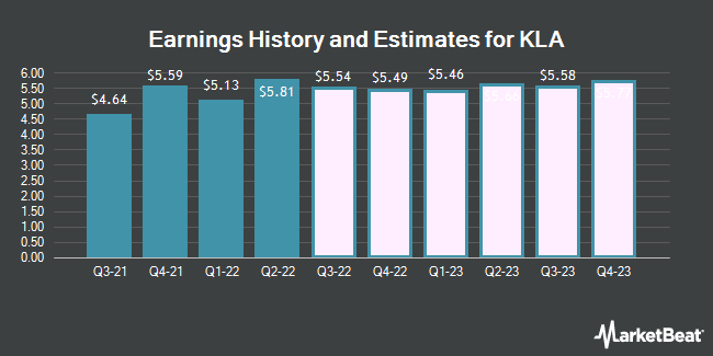 Earnings by Quarter for KLA-Tencor Corporation (NASDAQ:KLAC)