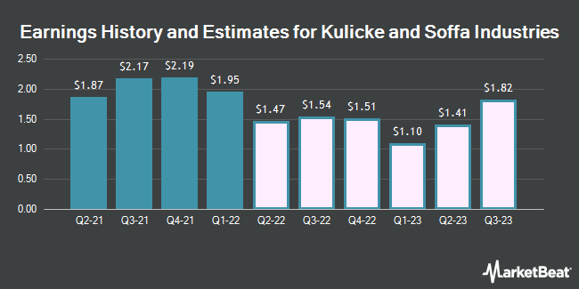 Earnings History and Estimates for Kulicke and Soffa Industries (NASDAQ:KLIC)