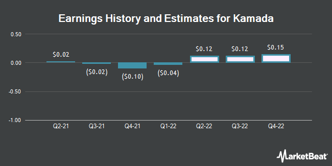 Earnings History and Estimates for Kamada (NASDAQ:KMDA)