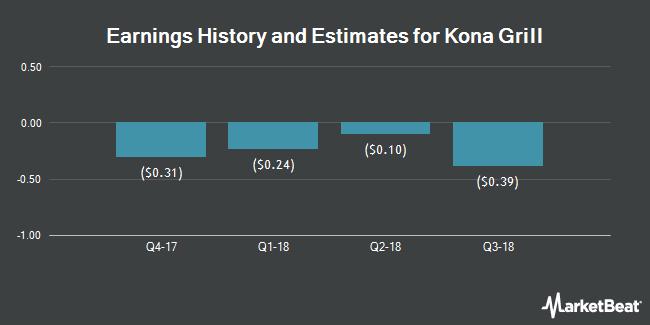 Earnings by Quarter for Kona Grill (NASDAQ:KONA)
