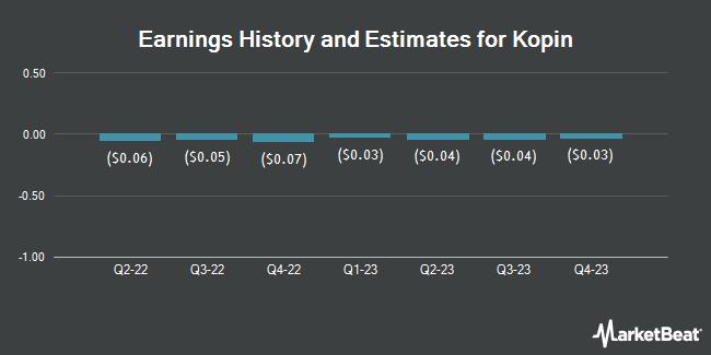 Earnings by Quarter for Kopin (NASDAQ:KOPN)