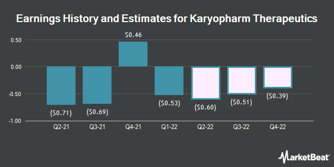 Earnings History and Estimates for Karyopharm Therapeutics (NASDAQ:KPTI)