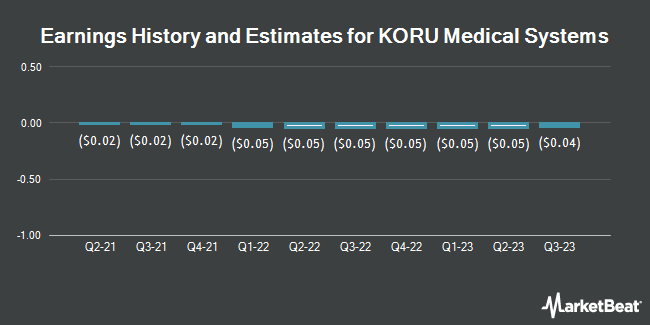 Earnings History and Estimates for Repro Med Systems (NASDAQ:KRMD)