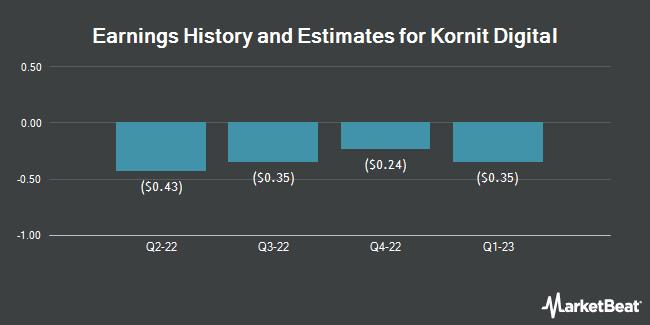 Earnings History and Estimates for Kornit Digital (NASDAQ:KRNT)