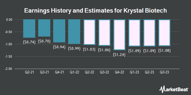 Earnings History and Estimates for Krystal Biotech (NASDAQ:KRYS)