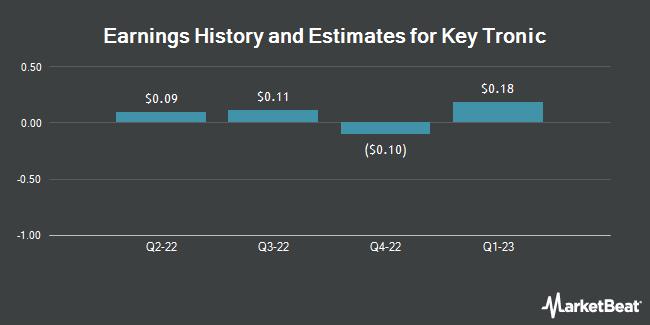 Earnings by Quarter for Key Tronic Corporation (NASDAQ:KTCC)