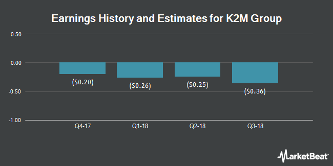 Earnings by Quarter for K2M Group Holdings (NASDAQ:KTWO)