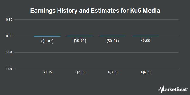 Earnings by Quarter for Ku6 Media Co Ltd (NASDAQ:KUTV)