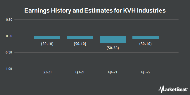Earnings History and Estimates for KVH Industries (NASDAQ:KVHI)