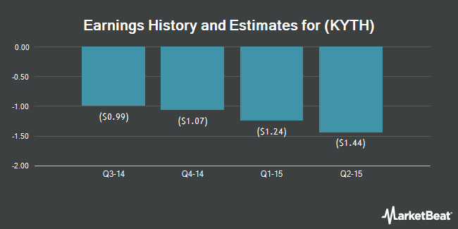 Earnings by Quarter for Kythera Biopharmaceuticals (NASDAQ:KYTH)
