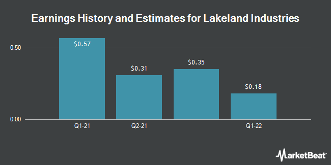 Earnings by Quarter for Lakeland Industries (NASDAQ:LAKE)