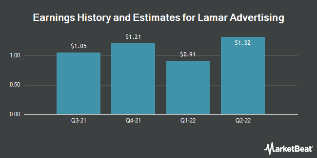 Earnings History and Estimates for Lamar Advertising (NASDAQ:LAMR)