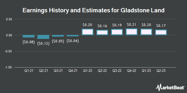 Earnings History and Estimates for Gladstone Land (NASDAQ:LAND)
