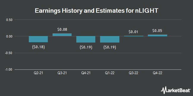 Earnings History and Estimates for Nlight (NASDAQ:LASR)