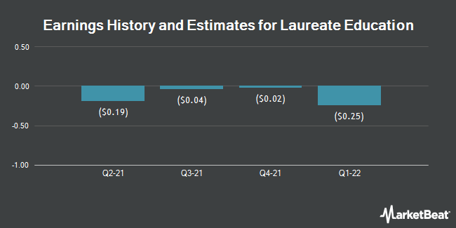 Earnings History and Estimates for Laureate Education (NASDAQ:LAUR)