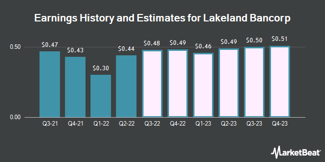 Earnings History and Estimates for Lakeland Bancorp (NASDAQ:LBAI)
