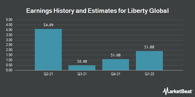 Earnings by Quarter for Liberty Global PLC (NASDAQ:LBTYA)