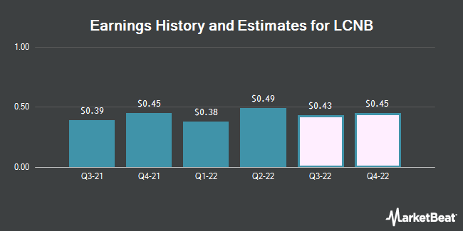Earnings by Quarter for LCNB Corp. (NASDAQ:LCNB)