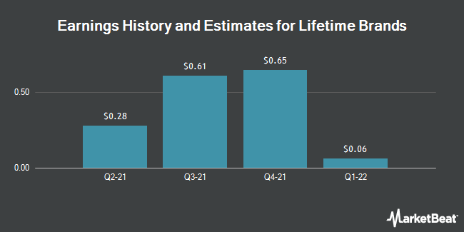 Earnings by Quarter for Lifetime Brands (NASDAQ:LCUT)