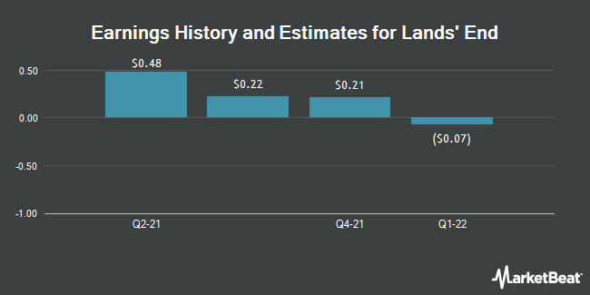 Earnings by Quarter for Lands` End (NASDAQ:LE)