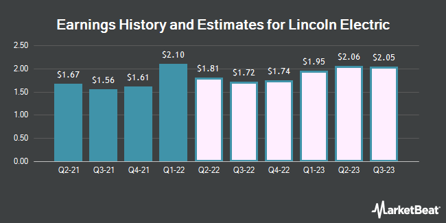 Earnings History and Estimates for Lincoln Electric (NASDAQ:LECO)