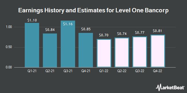 Earnings History and Estimates for Level One Bancorp (NASDAQ:LEVL)