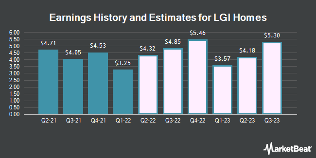 Earnings History and Estimates for LGI Homes (NASDAQ:LGIH)