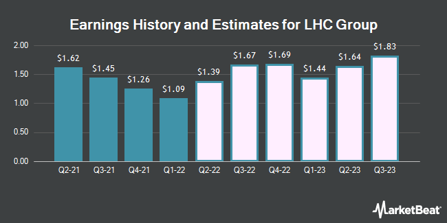 Earnings by Quarter for LHC Group (NASDAQ:LHCG)