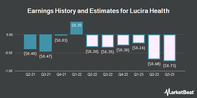 Earnings History and Estimates for Lucira Health (NASDAQ:LHDX)