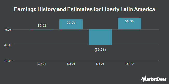 Earnings by Quarter for Liberty Global plc - Class C (NASDAQ:LILAK)