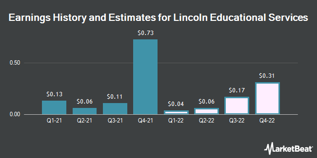 Earnings by Quarter for Lincoln Educational Services Corporation (NASDAQ:LINC)