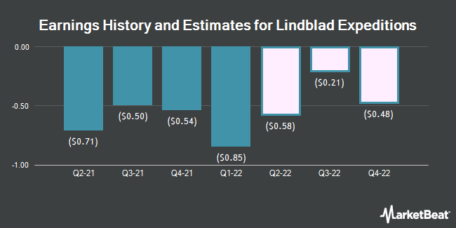 Earnings History and Estimates for Lindblad Expeditions (NASDAQ:LIND)