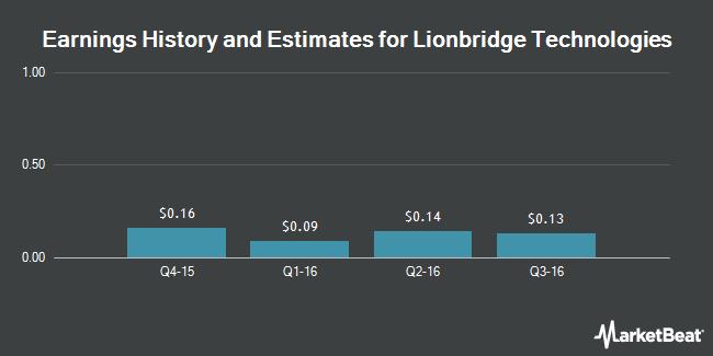 Earnings by Quarter for Lionbridge Technologies (NASDAQ:LIOX)