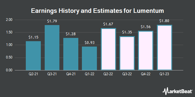Earnings History and Estimates for Lumentum (NASDAQ:LITE)