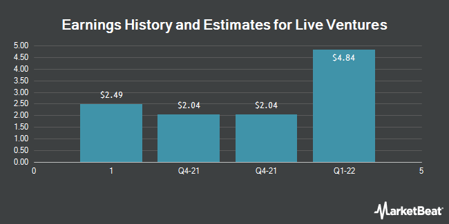 Earnings by Quarter for Live Ventures Incorporated (NASDAQ:LIVE)