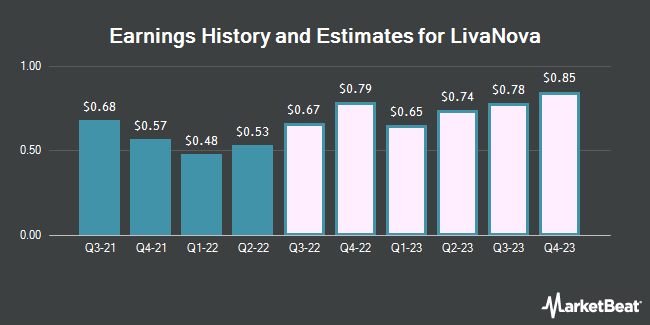 Earnings by Quarter for LivaNova PLC (NASDAQ:LIVN)