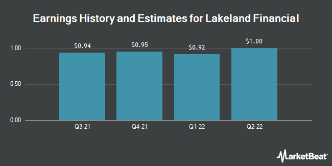 Earnings History and Estimates for Lakeland Financial (NASDAQ:LKFN)