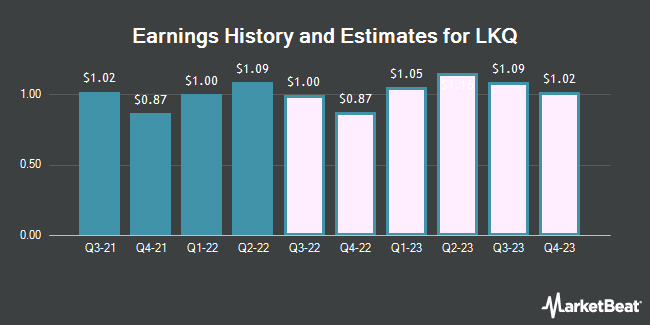 Earnings History and Estimates for LKQ (NASDAQ:LKQ)