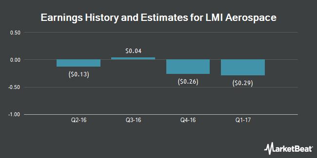 Earnings by Quarter for LMI Aerospace (NASDAQ:LMIA)