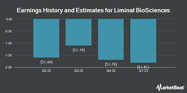 Earnings History and Estimates for Liminal BioSciences (NASDAQ:LMNL)