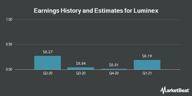 Earnings History and Estimates for Luminex (NASDAQ:LMNX)